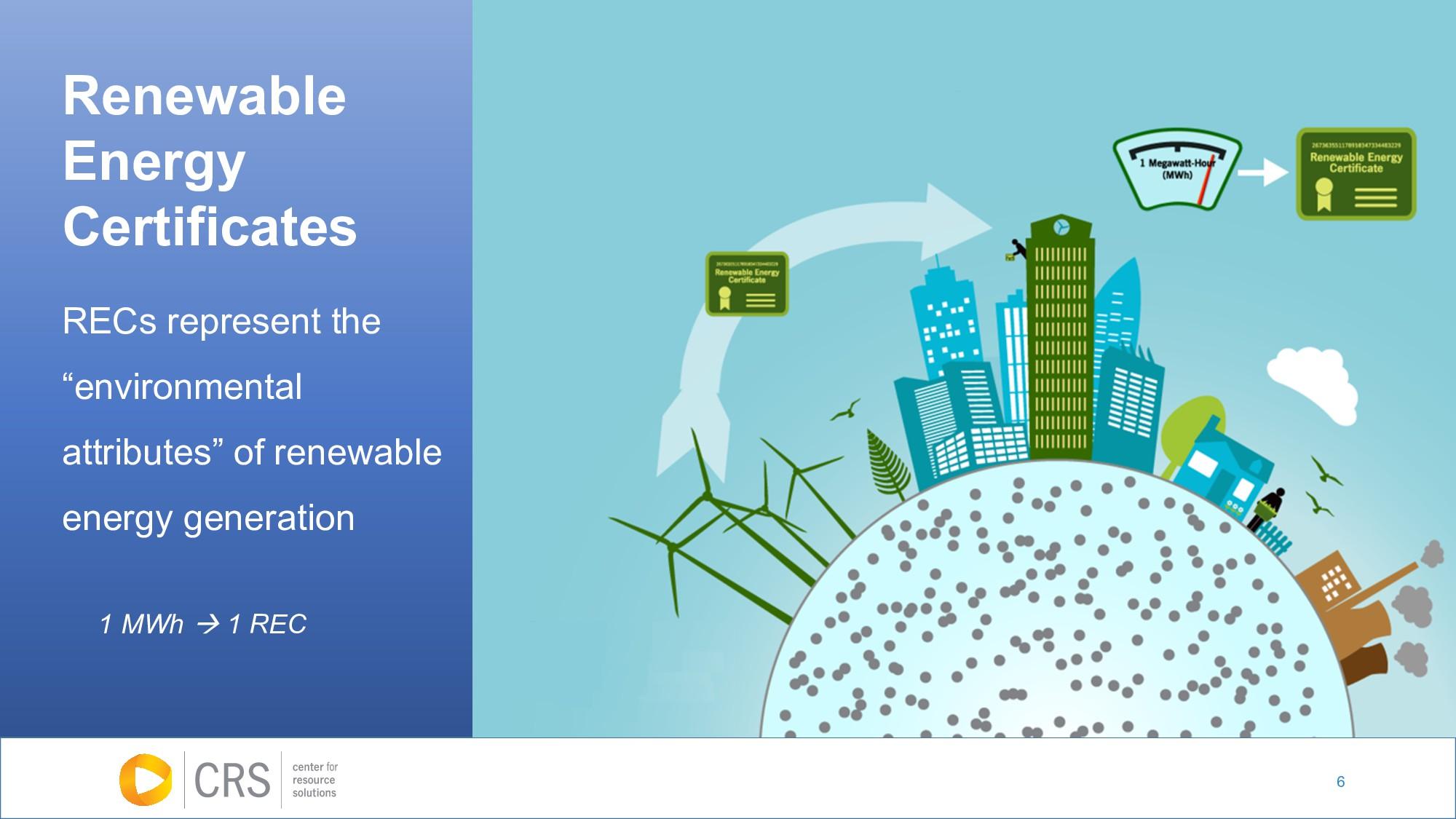 """6 RECs represent the """"environmental attributes""""..."""