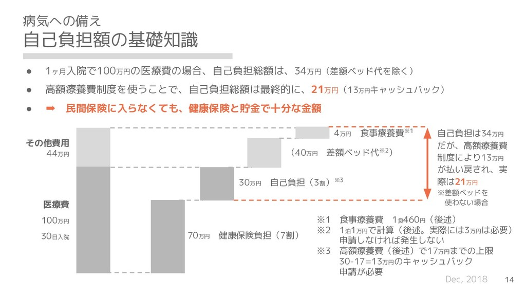 Dec, 2018 病気への備え 自己負担額の基礎知識 14 医療費 100万円 30日入院 ...