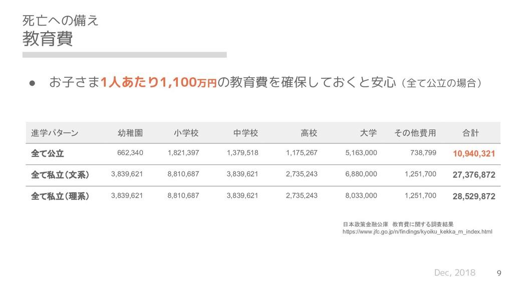 Dec, 2018 死亡への備え 教育費 9 日本政策金融公庫 教育費に関する調査結果 htt...