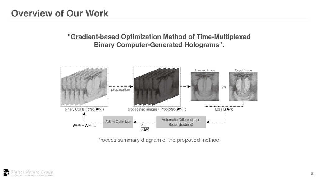 2 Overview of Our Work After Aberration Correct...