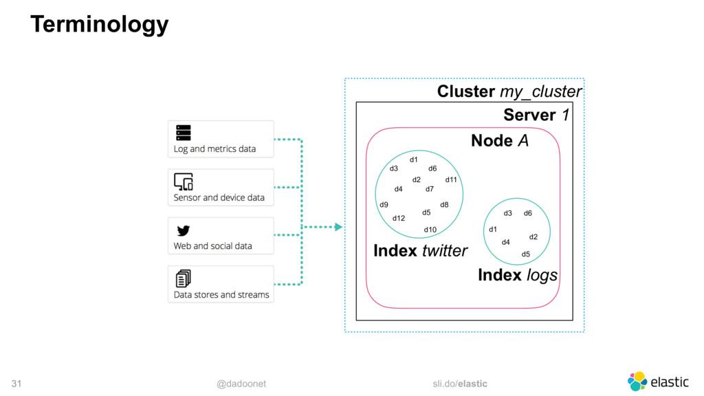 @dadoonet sli.do/elastic 31 Terminology Cluster...