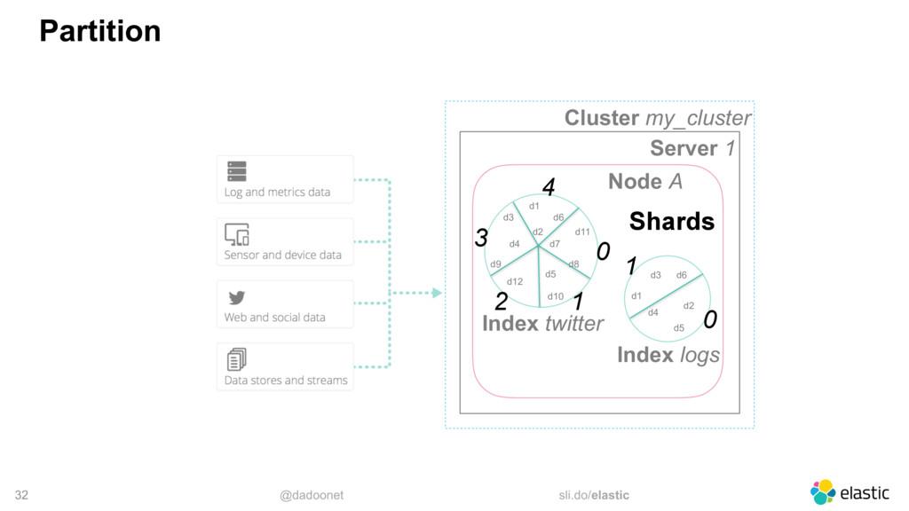@dadoonet sli.do/elastic 32 Partition Cluster m...