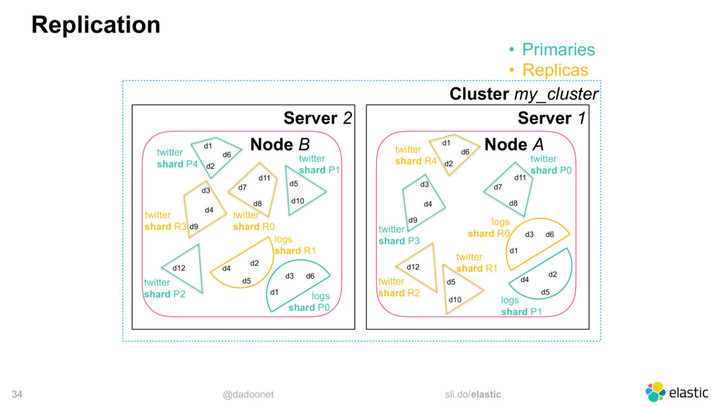 @dadoonet sli.do/elastic 34 Replication Cluster...