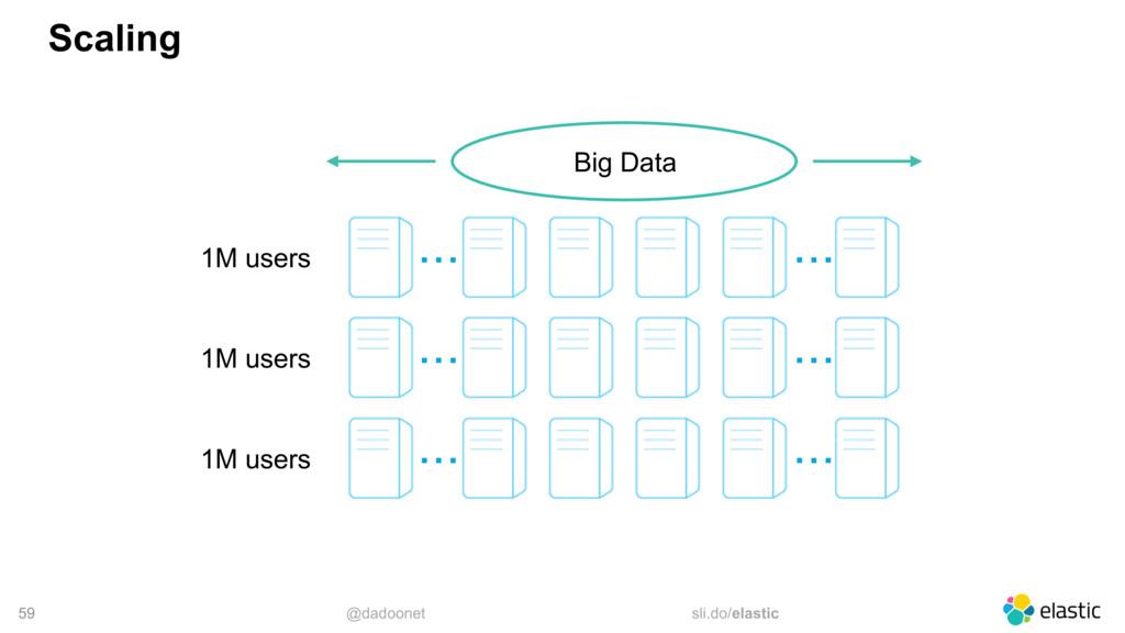 @dadoonet sli.do/elastic 59 Scaling Big Data .....