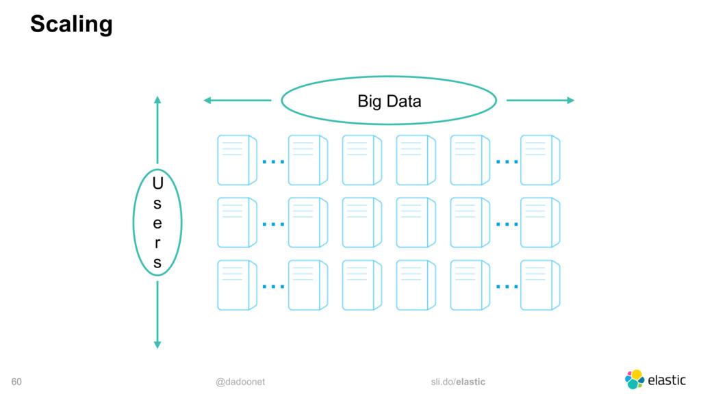 @dadoonet sli.do/elastic 60 Scaling Big Data .....