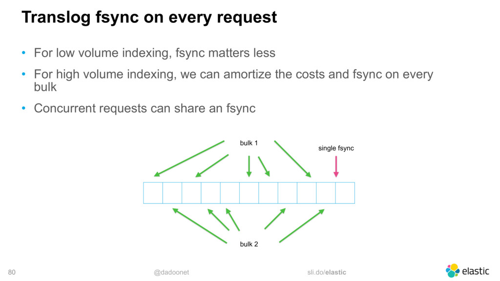 @dadoonet sli.do/elastic 80 Translog fsync on e...
