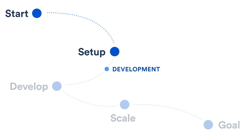 Start Setup Develop Scale Goal DEVELOPMENT