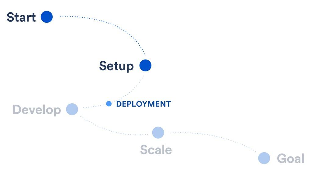 Start Setup Develop Scale Goal DEPLOYMENT