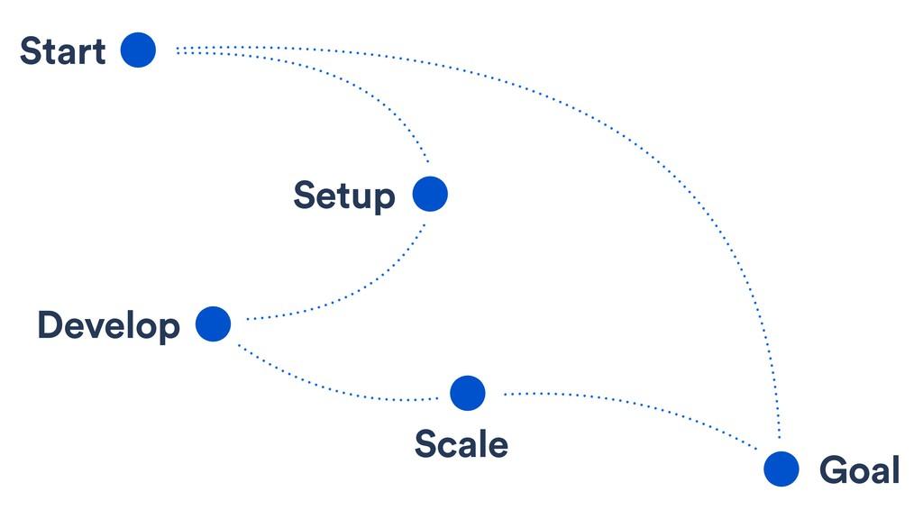 Start Setup Develop Scale Goal