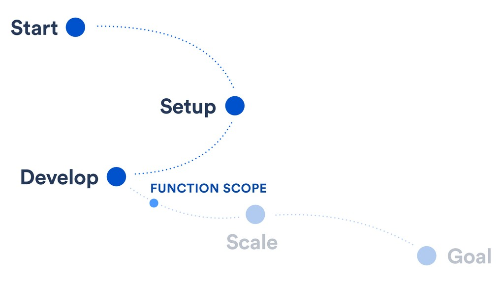 Start Setup Develop Scale Goal FUNCTION SCOPE