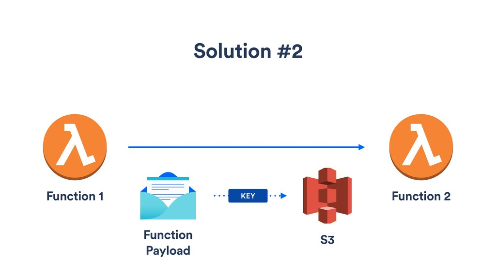 Solution #2 KEY Function 1 Function 2 Function ...