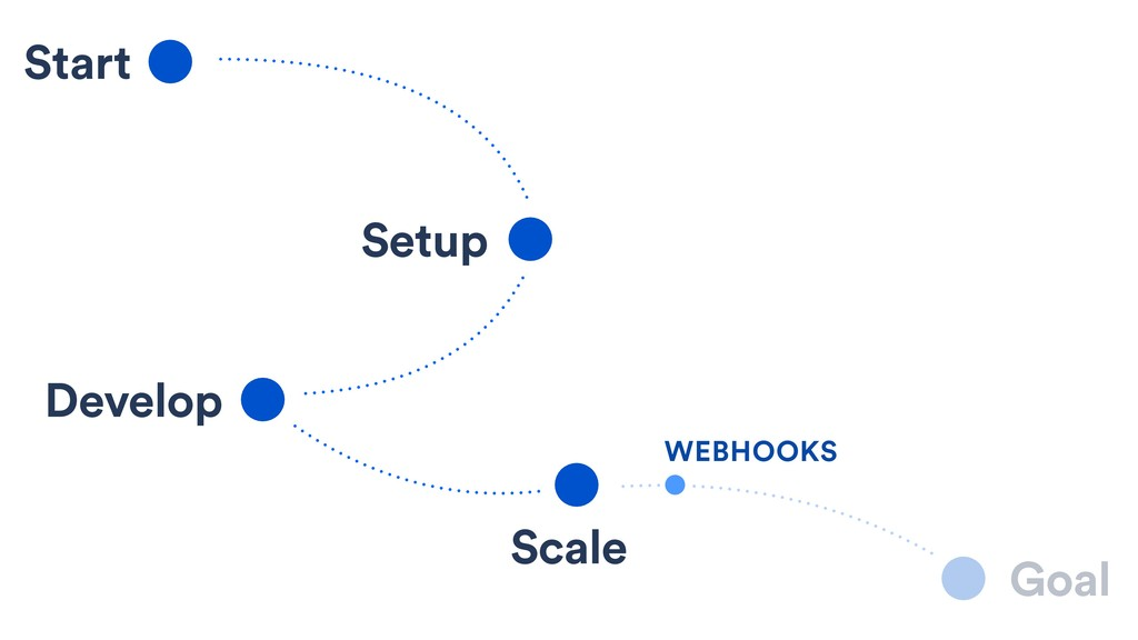 Start Setup Develop Scale Goal WEBHOOKS
