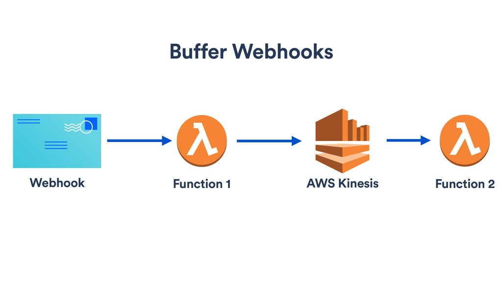 Buffer Webhooks Function 1 Function 2 AWS Kines...
