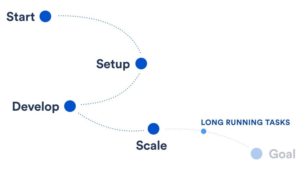 Start Setup Develop Scale Goal LONG RUNNING TAS...
