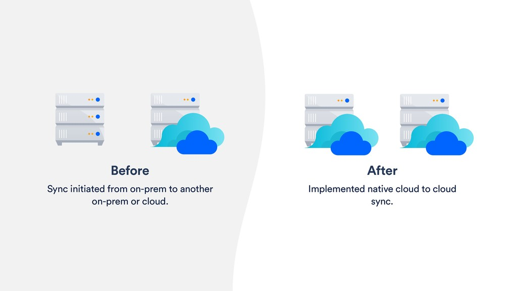 After Implemented native cloud to cloud sync. B...