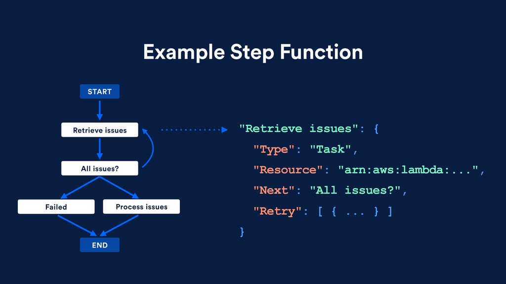 """Example Step Function """"Retrieve issues"""": { """"Typ..."""