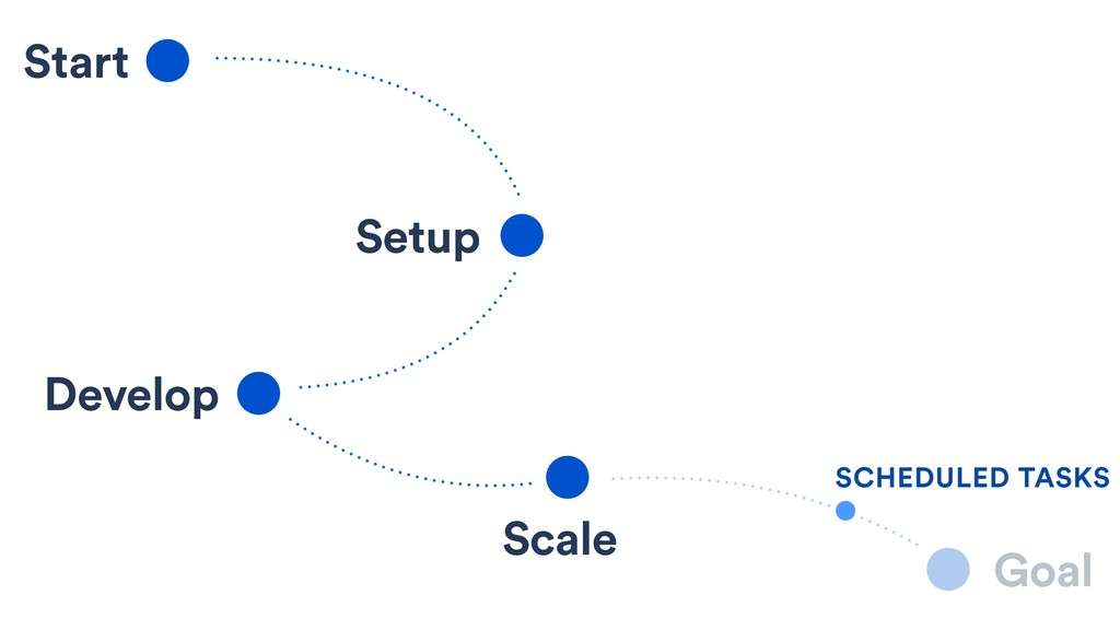 Start Setup Develop Scale Goal SCHEDULED TASKS