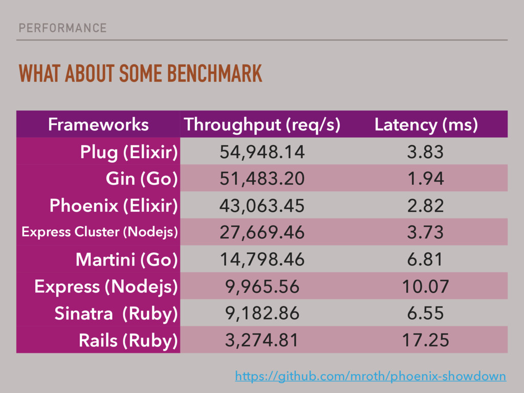 PERFORMANCE WHAT ABOUT SOME BENCHMARK Framework...