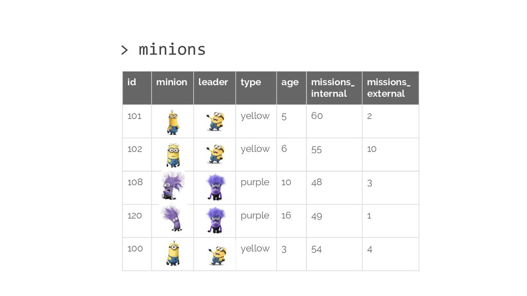 id minion leader type age missions_ internal mi...