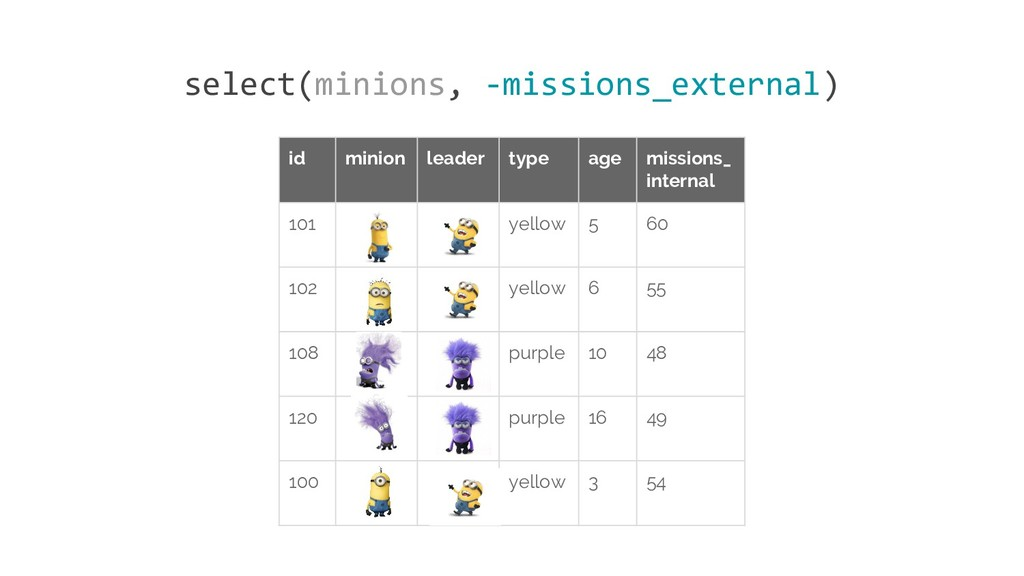 id minion leader type age missions_ internal 10...