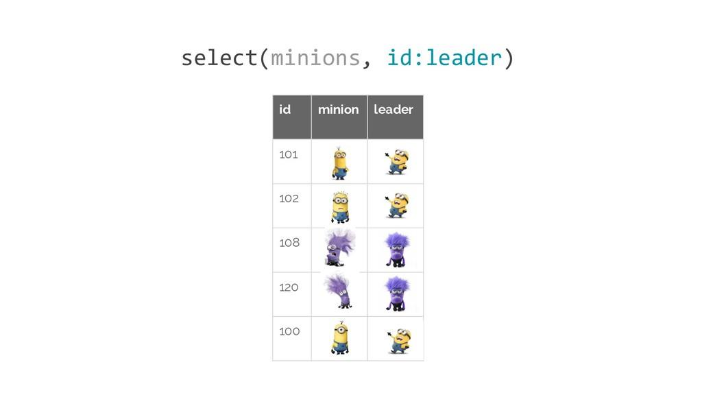id minion leader 101 102 108 120 100 select(min...