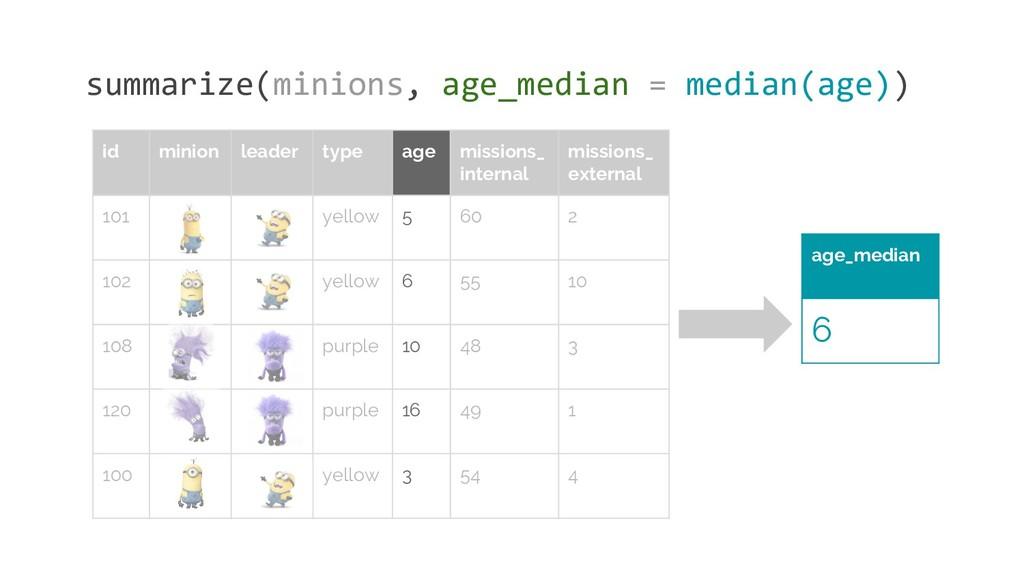 summarize(minions, age_median = median(age)) ag...