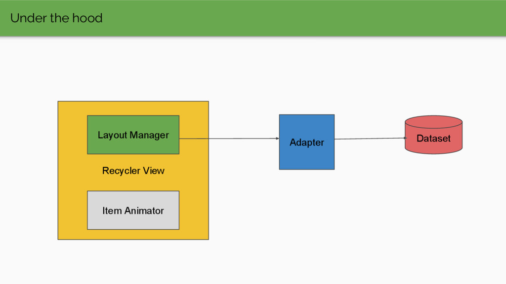 Under the hood Recycler View Layout Manager Ada...