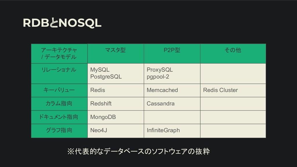 RDBとNOSQL アーキテクチャ / データモデル マスタ型 P2P型 その他 リレーショナ...