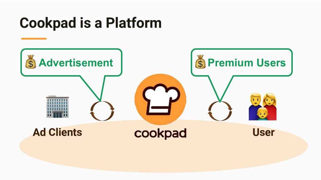 Cookpad is a Platform User Ad Clients Advertise...