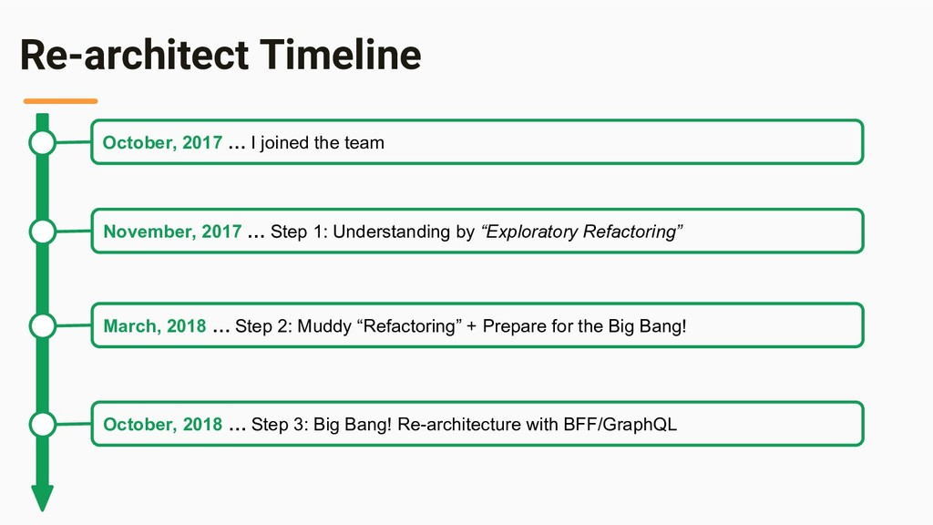 Re-architect Timeline October, 2017 … I joined ...
