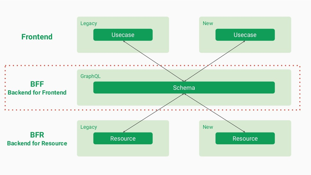 Legacy New GraphQL Schema BFR Backend for Resou...