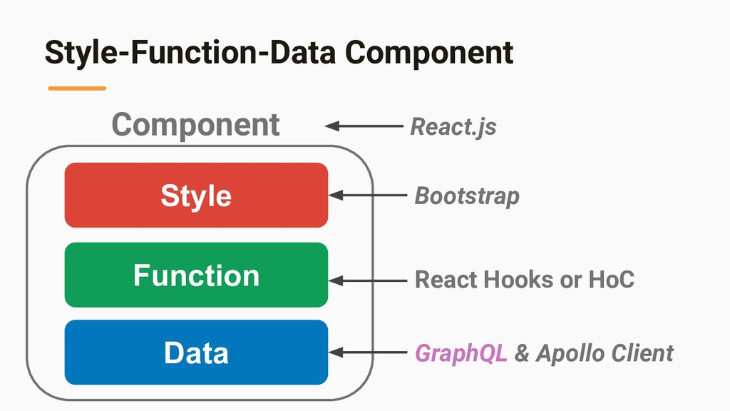 Style-Function-Data Component Data Function Sty...