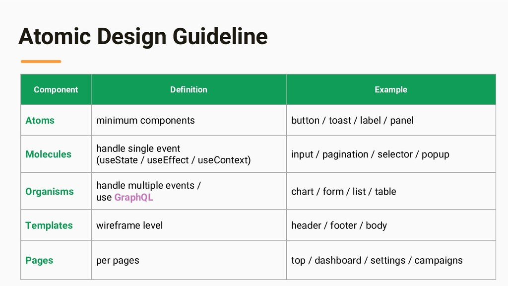 Atomic Design Guideline Component Definition Ex...