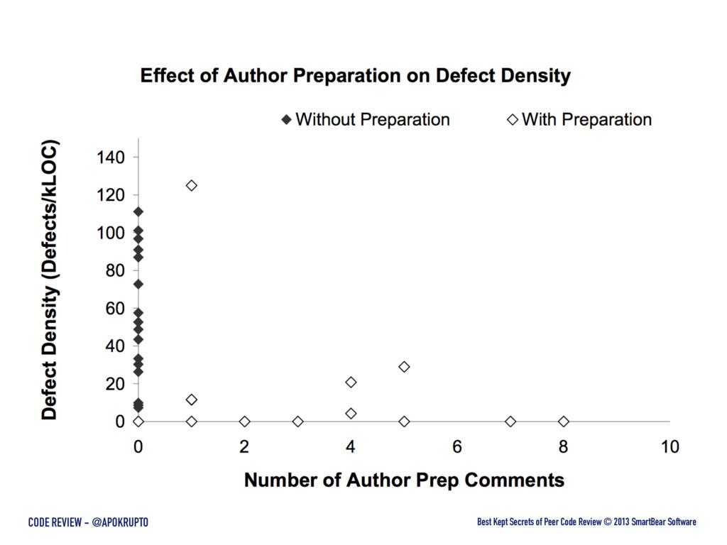 Best Kept Secrets of Peer Code Review © 2013 Sm...