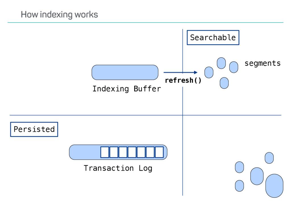 refresh() Indexing Buffer Transaction Log Persi...