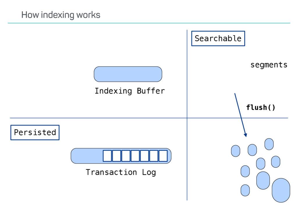 flush() Indexing Buffer Transaction Log Persist...