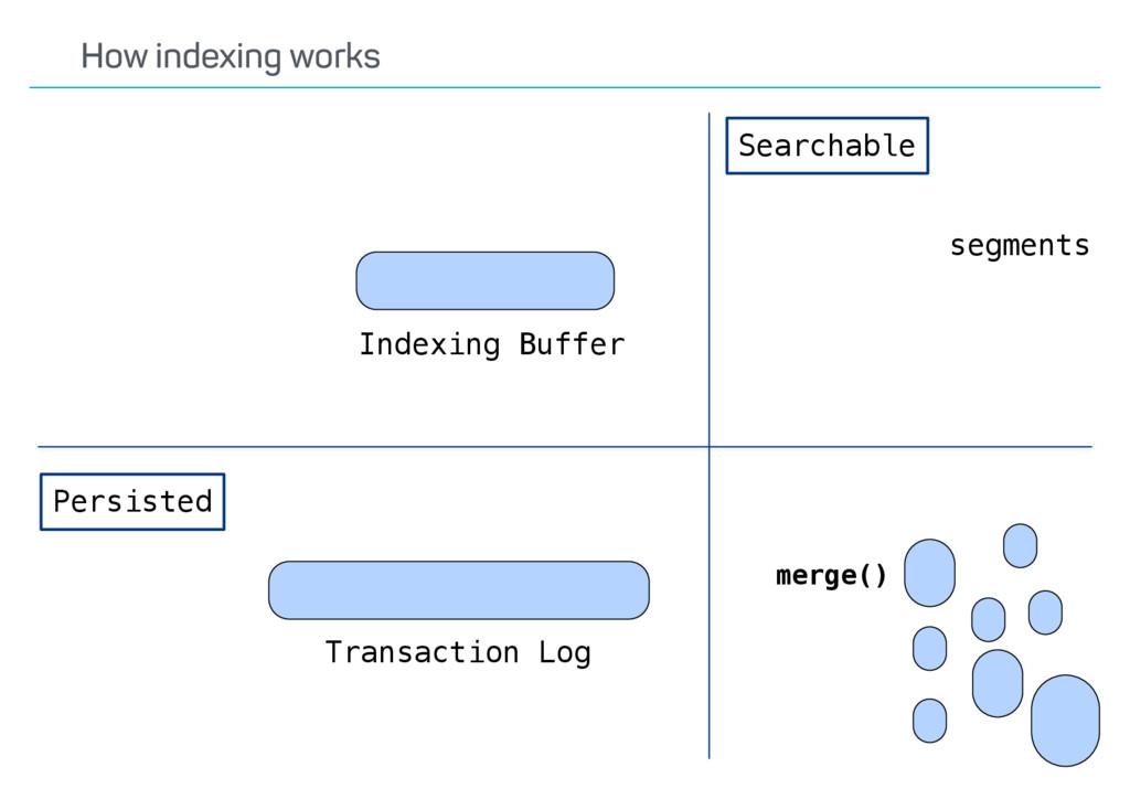 merge() Indexing Buffer Transaction Log Persist...