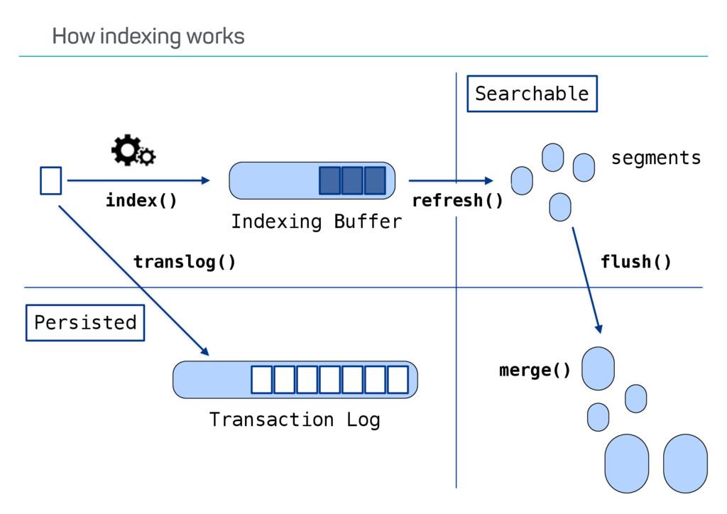 translog() flush() refresh() Indexing Buffer Tr...