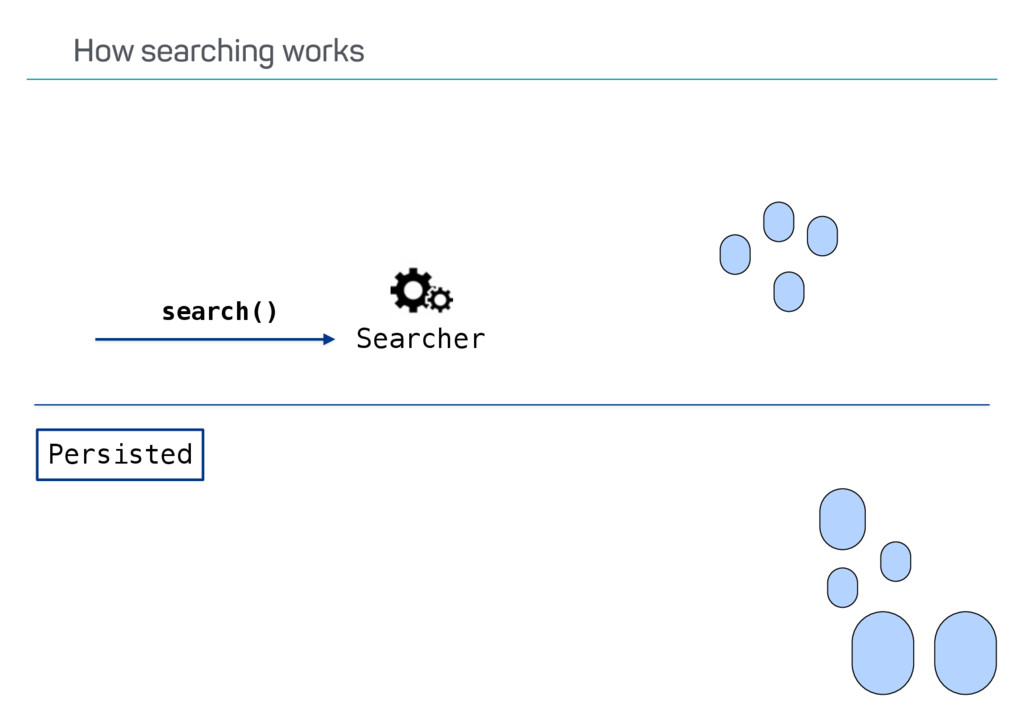 How searching works Searcher search() Persisted