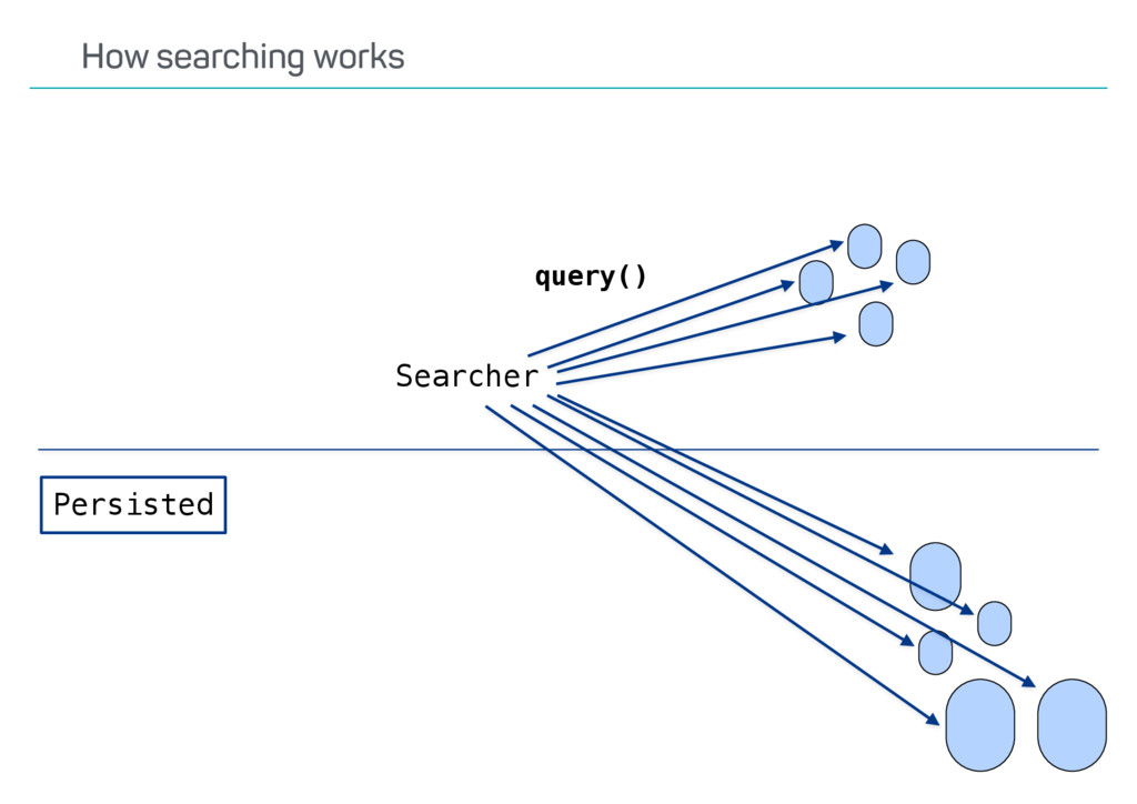 query() Persisted Searcher How searching works