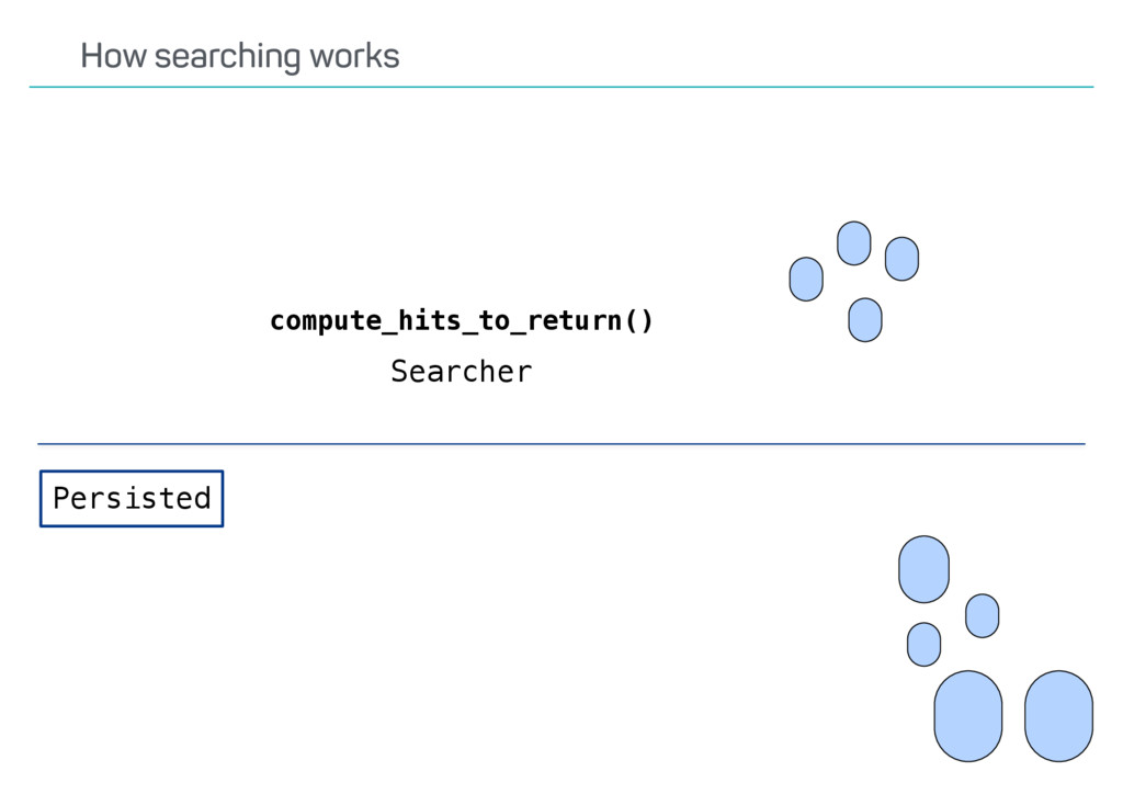compute_hits_to_return() Persisted Searcher How...
