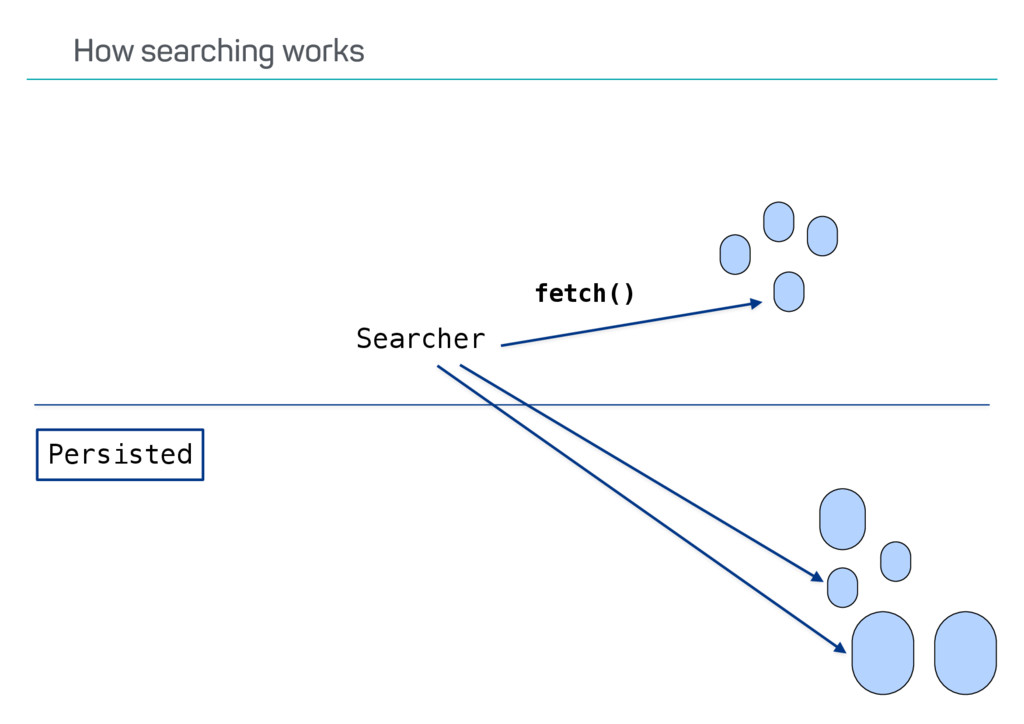 fetch() Persisted Searcher How searching works