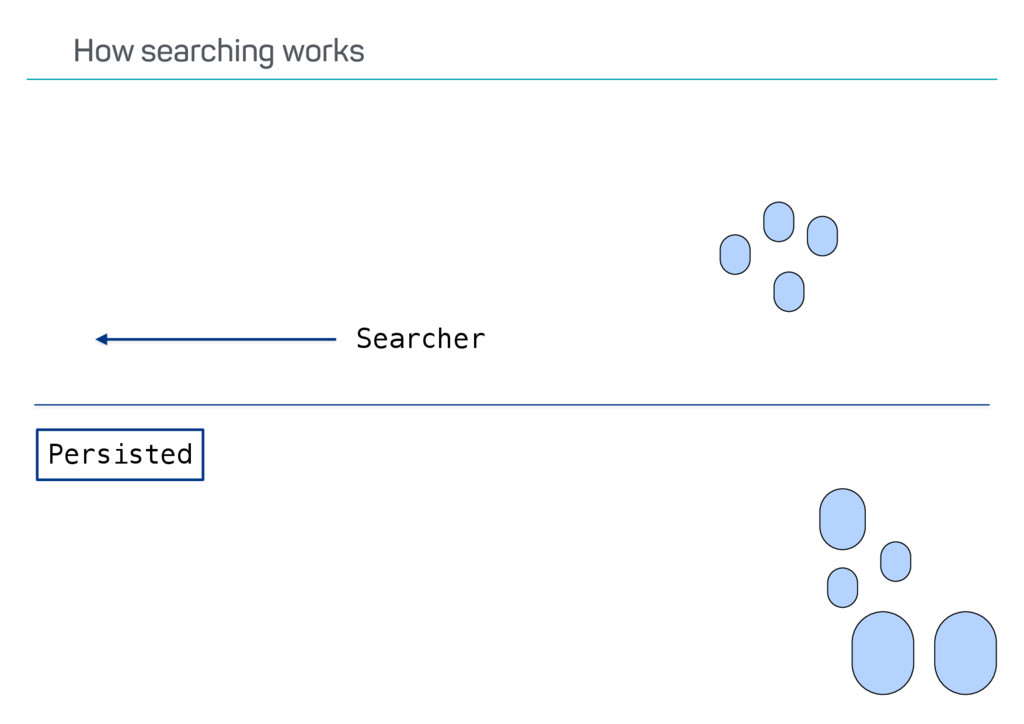 Persisted Searcher How searching works