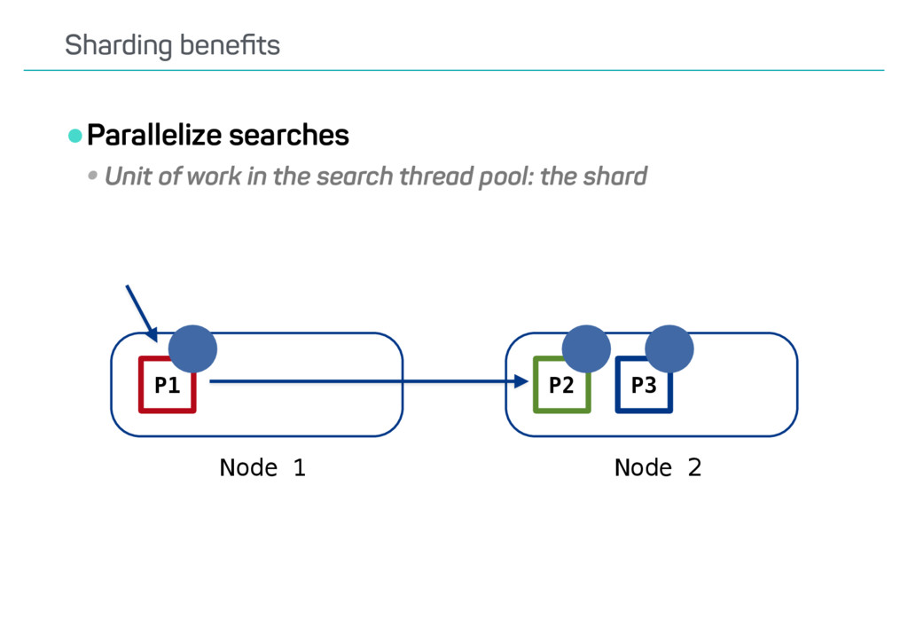 •Parallelize searches •Unit of work in the sear...