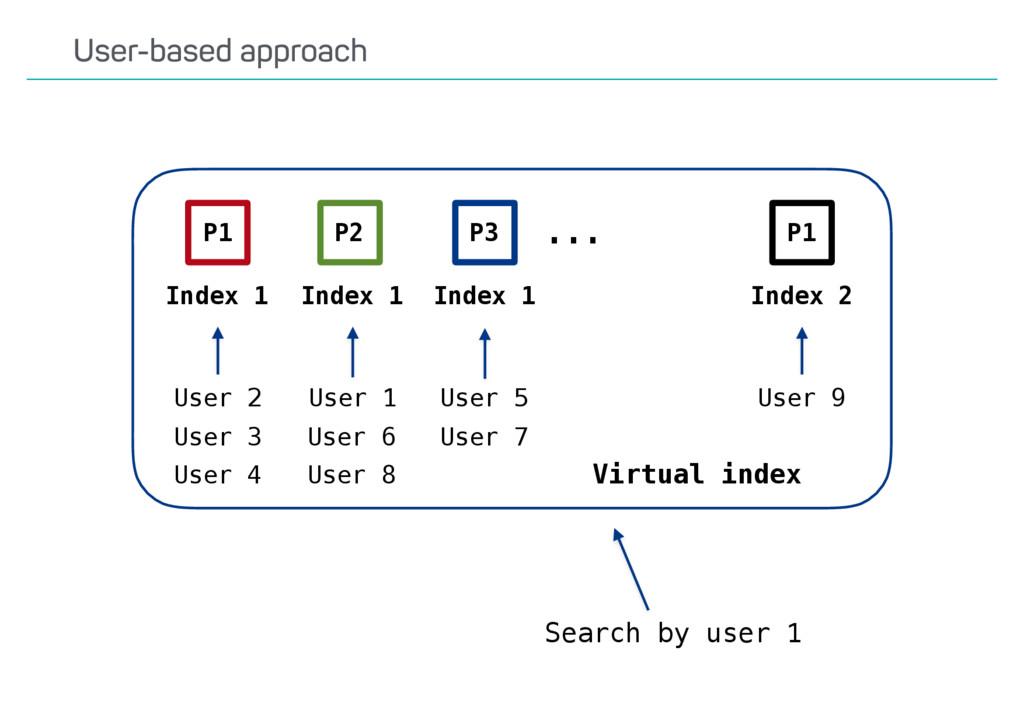 User-based approach Index 1 ... User 1 User 5 U...