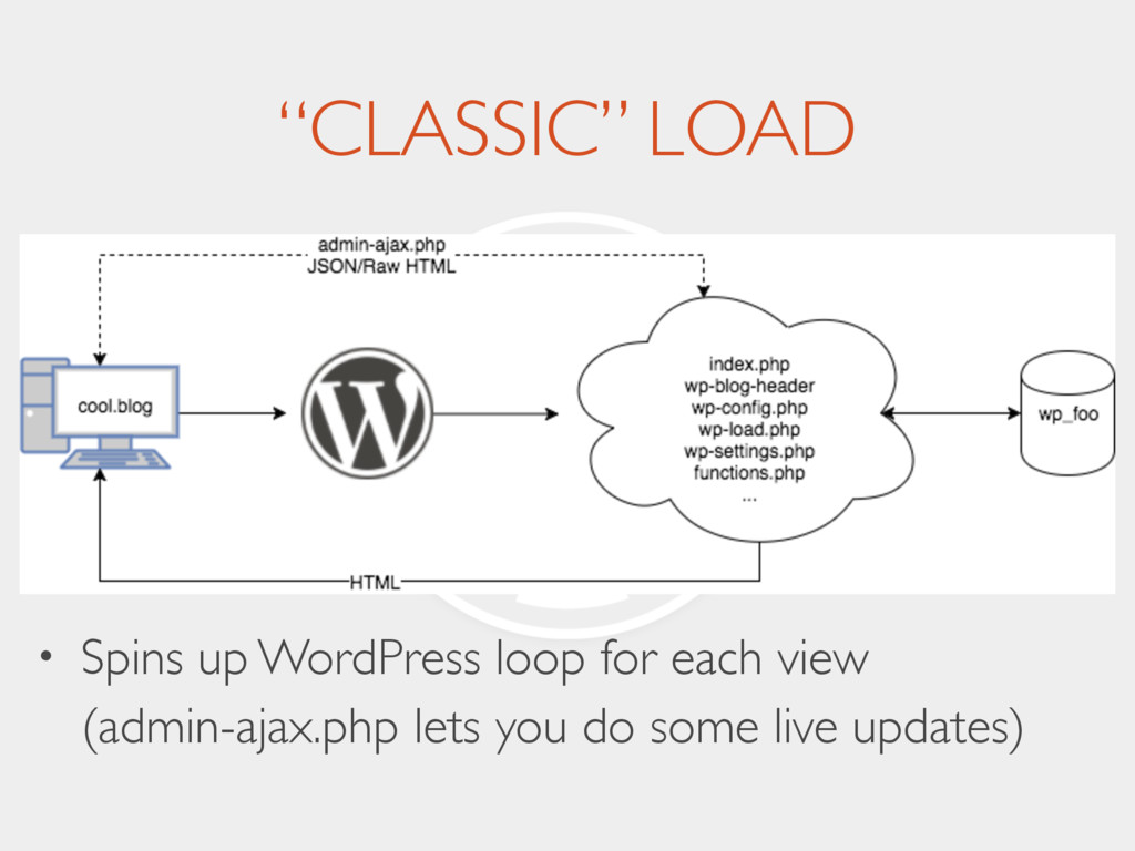"""""""CLASSIC"""" LOAD • Spins up WordPress loop for ea..."""