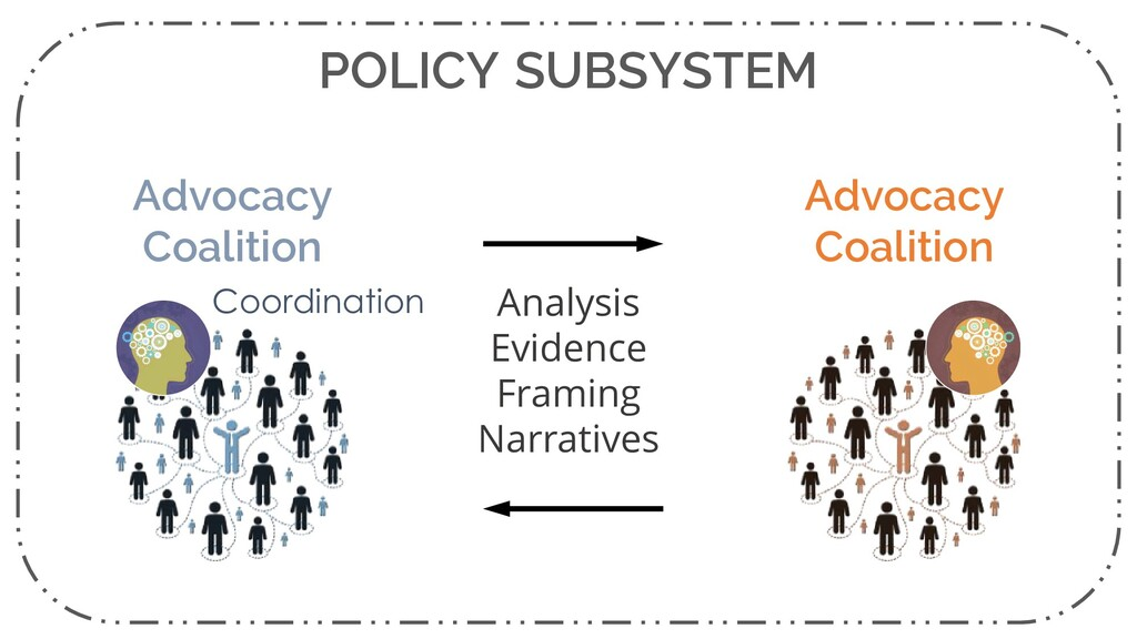 POLICY SUBSYSTEM Coordination Advocacy Coalitio...