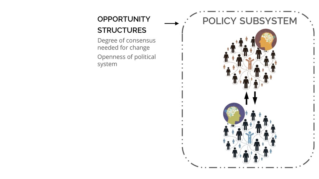 POLICY SUBSYSTEM OPPORTUNITY STRUCTURES Degree ...