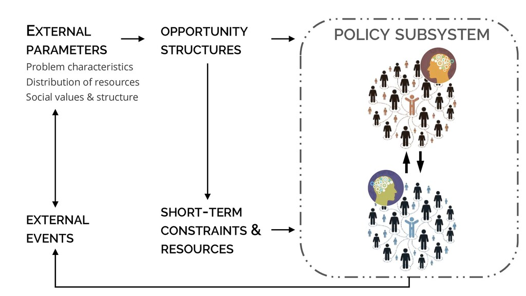 POLICY SUBSYSTEM OPPORTUNITY STRUCTURES SHORT-T...
