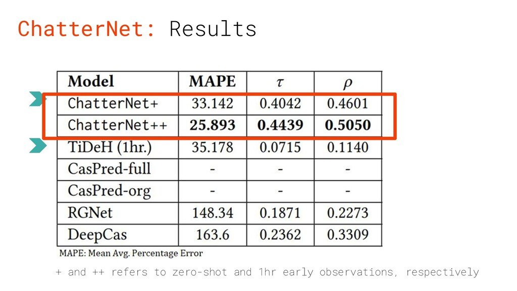ChatterNet: Results + and ++ refers to zero-sho...